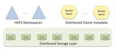 A high-level Ozone architecture. Source: Hortonworks