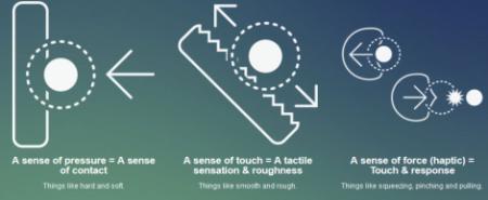 Sens du toucher 4D